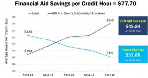 financial savings per credit hour image april 2019