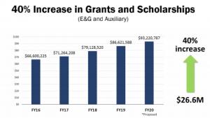grant.scholarship 40 percent increase.April.2019